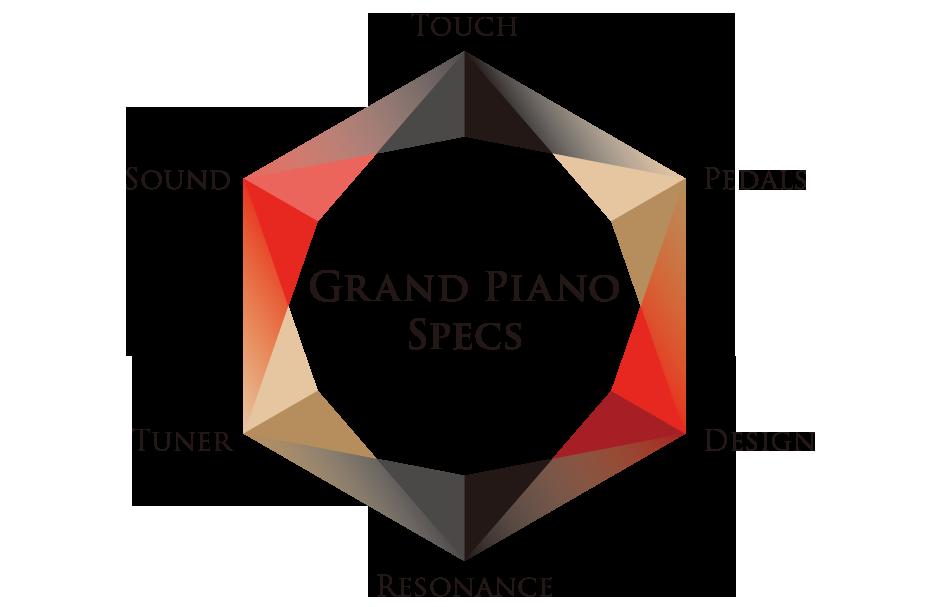 目指したのはグランドピアノの性能
