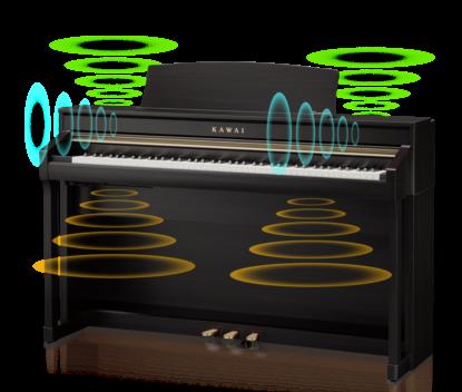 音の広がりを再現する6スピーカーシステム